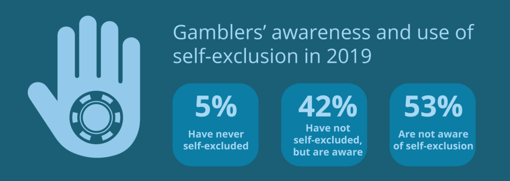Use of self-exclusion in the UK