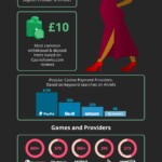 State of Online Casino in the UK – 2021 Infographic
