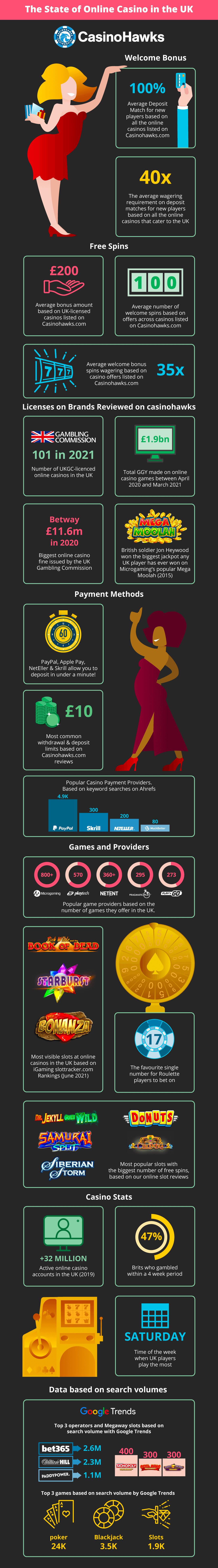 online casino UK infographic