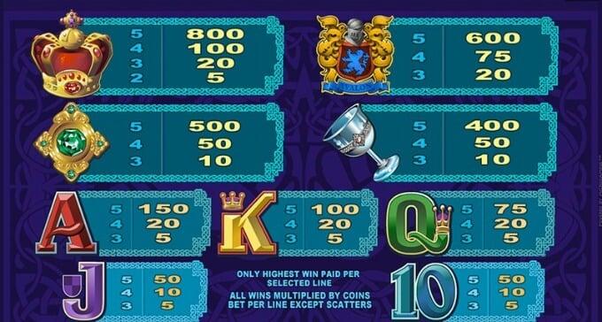 Play Avalon slot at Rizk casino