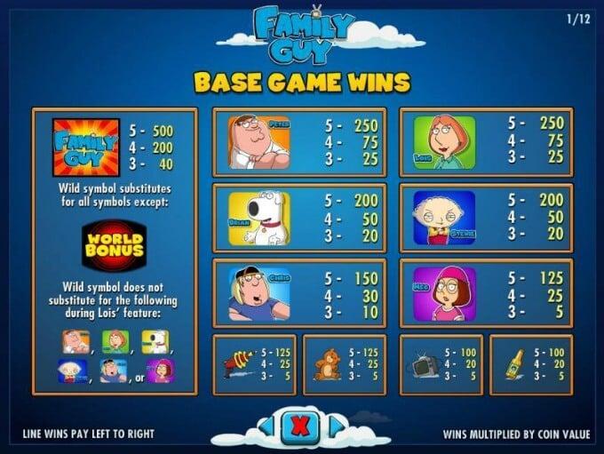 Play Family Guy slot on Maria casino