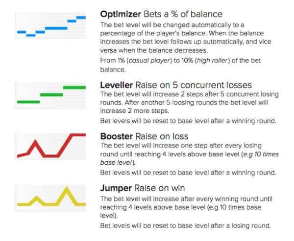 Lake's Five slot betting strategies