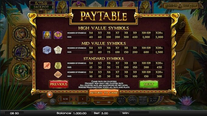 Legend of the Nile slot paytable