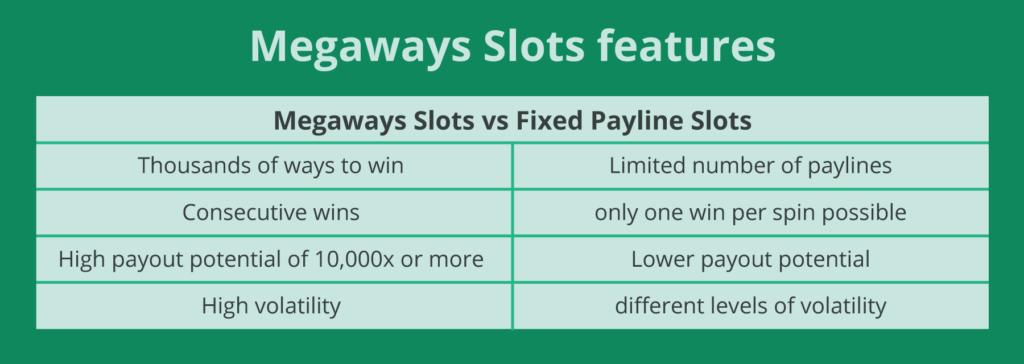 Megaways Slots features