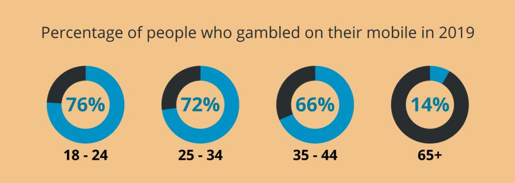 mobile gambling in the UK