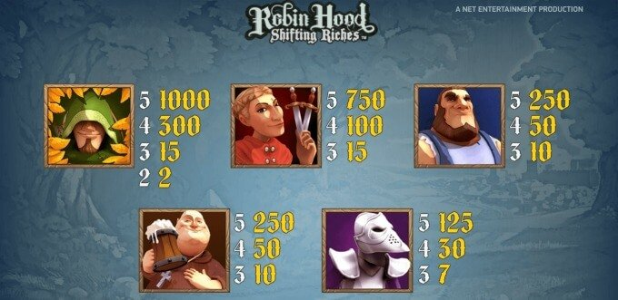 Play Robin Hood Shifting Riches slot at Spinit Casino