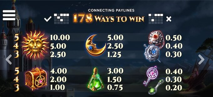 The Wiz slot payouts