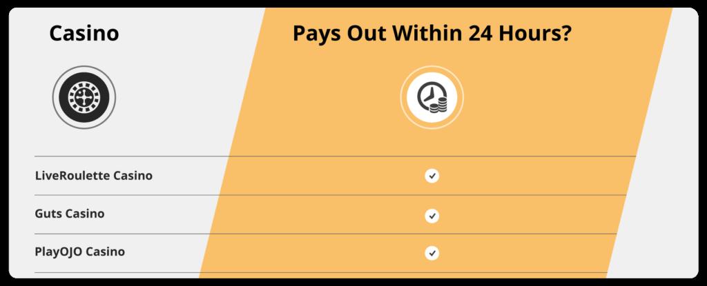 Best Casino Online Payout Timeframes